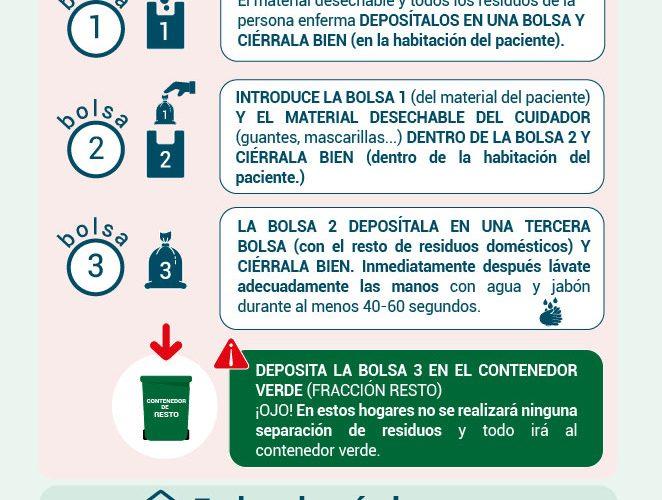 Gestión de residuos domésticos en hogares con COVID19